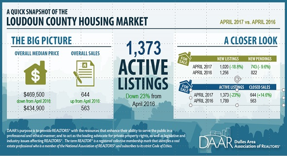 April 2017 Loudoun County Market Trends Report: Home Prices and Sales Soar; Inventory Remains Low Post Thumbnail