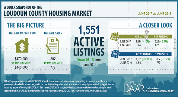 June 2017 Loudoun County Market Trends Report: Demand Rises as Sales Reach an All-time High; Inventory Remains Low Post Thumbnail