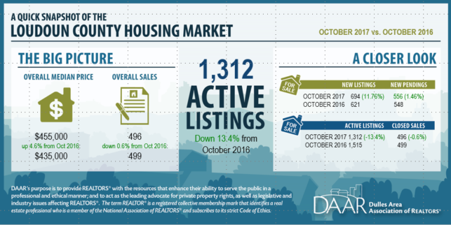 loudoun county real estate market update for october 2017