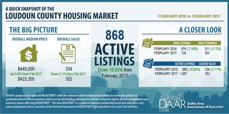 February 2018 Loudoun County Market Trends Report Post Thumbnail
