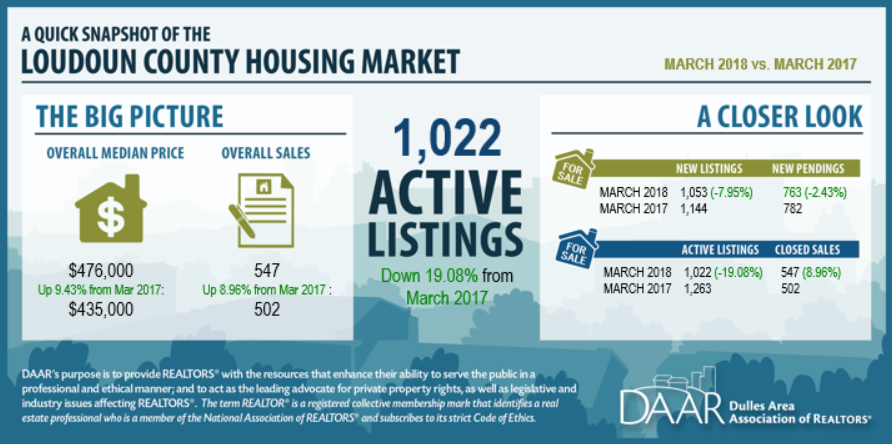 March 2018 Loudoun County Market Trends Report Post Thumbnail