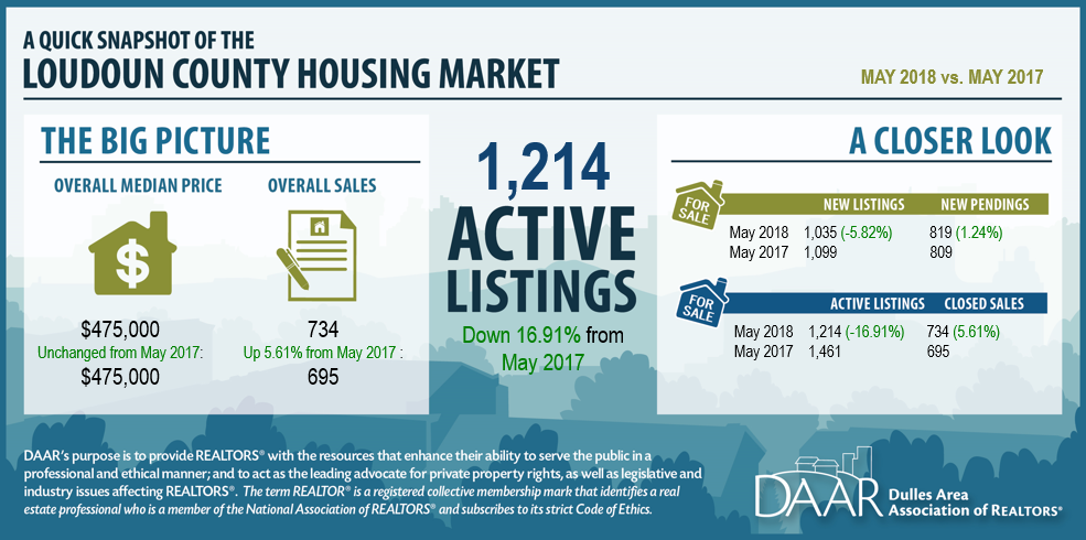 May 2018 Loudoun County Market Trends Report: Tight Inventory Continues while Price Growth Stagnates; Condo Sales Hit a Record High Post Thumbnail