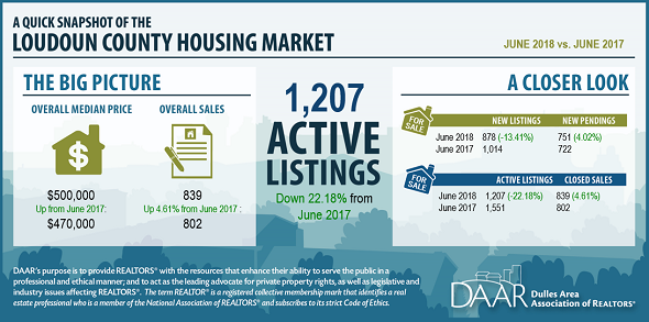 June 2018 Loudoun County Market Trends Report: Prices reach a record high amid low inventory; Overall sales are up slightly as condo sales soar. Post Thumbnail
