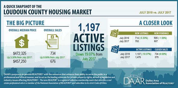 July 2018 Loudoun County Market Trends Report: Despite persistent low inventory, sales continue to rise; condo sales reach record high Post Thumbnail