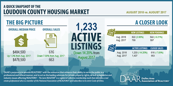 August 2018 Loudoun County Market Trends Report: Despite persistent low inventory, sales continue to rise, August prices reach highest in over a decade Post Thumbnail