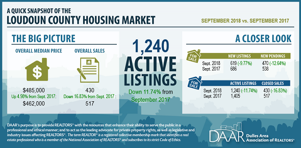 September 2018 Loudoun County Market Trends Report: Inventory continues to tighten as prices increase and closed sales decline Post Thumbnail