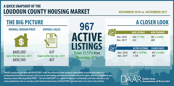 November 2018 Loudoun County Market Trends Report: Inventory Remains Tight and Sales Prices Remain High Post Thumbnail