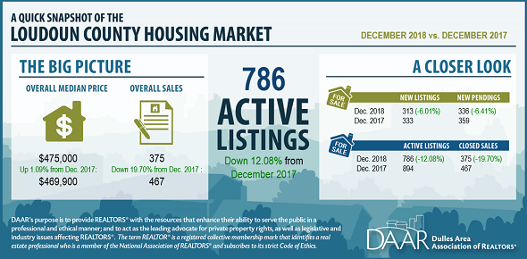 December 2018 Loudoun County Market Trends Report: Active Listings Lowest in Over a Decade Post Thumbnail