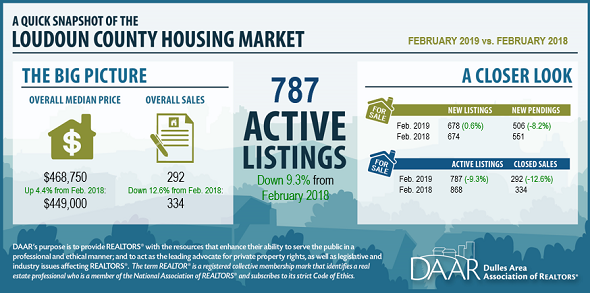 February 2019 Loudoun County Market Trends Report: Loudoun County Housing Market Remains Tight, May Ease Post Thumbnail
