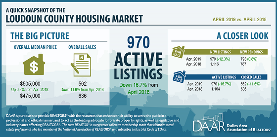 April 2019 Loudoun County Market Trends Report: Inventory Tightening Continues Post Thumbnail