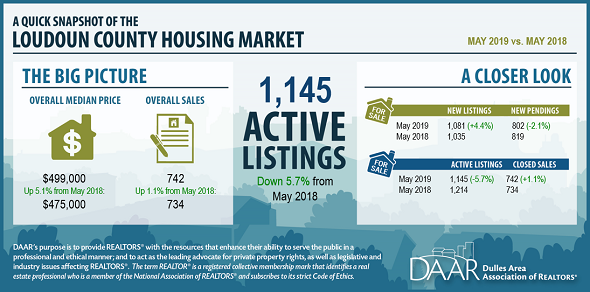 May 2019 Loudoun County Market Trends Report: Inventory Tightening Slows Post Thumbnail