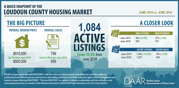 June 2019 Loudoun County Market Trends Report: Housing Market Continues to Tighten Post Thumbnail