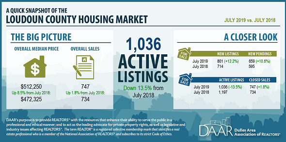 July 2019 Loudoun County Market Trends Report: Prices Up, Unit Sales Increasing, Markets Continue to Tighten Post Thumbnail