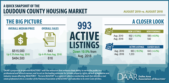 August 2019 Loudoun County Market Trends Report: Average Sales Price to Original List Price Ratio Hits a 10-Year High Post Thumbnail