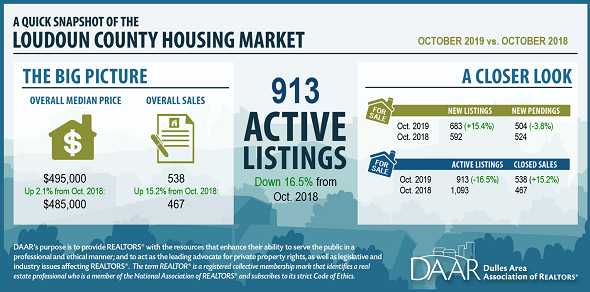October 2019 Loudoun County Market Trends Report: October Median Sales Price Increases for Ninth Consecutive Year Post Thumbnail