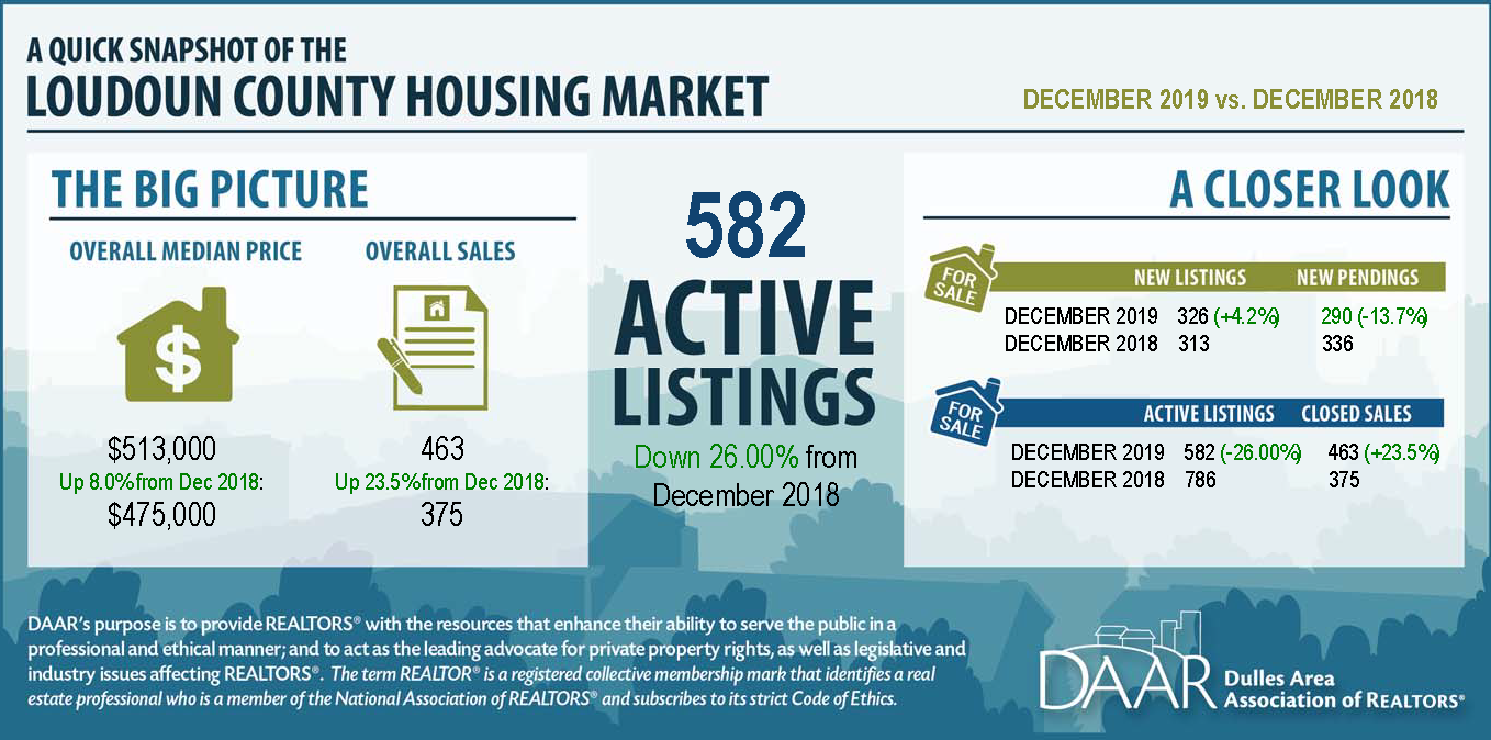 December 2019 Loudoun County Market Trends Report: December Inventory Lowest in Over a Decade Post Thumbnail