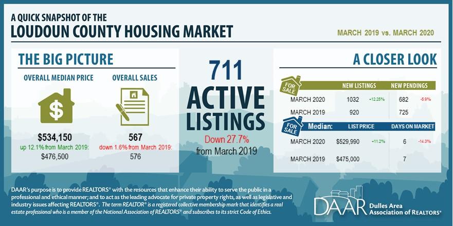March 2020: Market Indicators Report Post Thumbnail