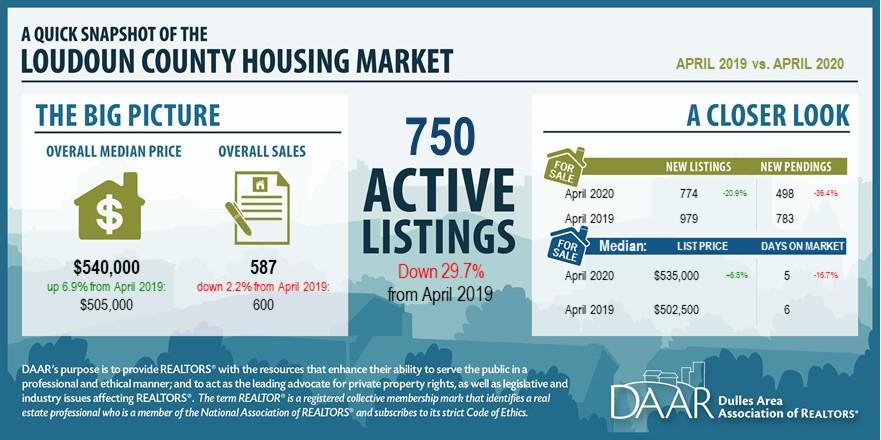 April 2020: Market Indicators Report Post Thumbnail