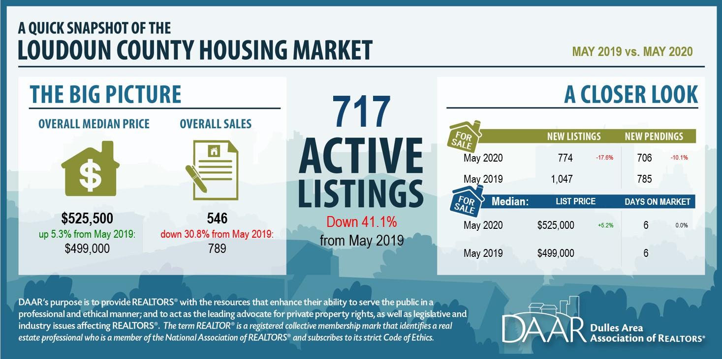 May 2020: Market Indicators Report Post Thumbnail