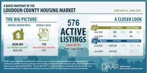 June 2020: Market Indicators Report Post Thumbnail