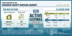 July 2020: Market Indicators Report Post Thumbnail