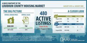 August 2020: Market Indicators Report Post Thumbnail