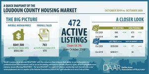 October 2020: Market Indicators Report Post Thumbnail