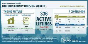 November 2020: Market Indicators Report Post Thumbnail