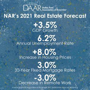 NAR: 2021 Real Estate Forecast Post Thumbnail