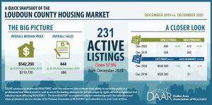 December 2020: Market Indicators Report Post Thumbnail
