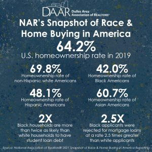 NAR: Snapshot of Race & Home Buying in America Post Thumbnail
