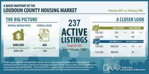 February 2021: Market Indicators Report Post Thumbnail