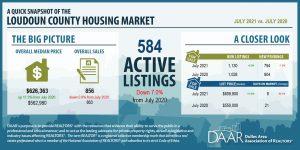 July 2021: Market Indicators Report Post Thumbnail
